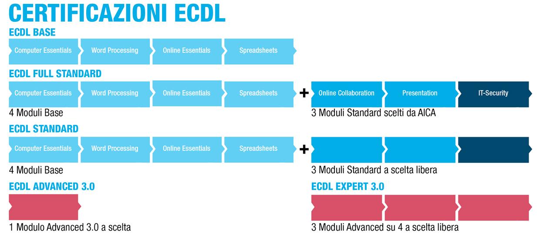 certificazioni ecdl - Salesiani Milano